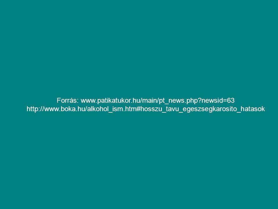 Forrás: www.patikatukor.hu/main/pt_news.php?newsid=63 http://www.boka.hu/alkohol_ism.htm#hosszu_tavu_egeszsegkarosito_hatasok