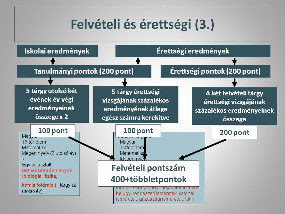 Magyar* Történelem Matematika Idegen nyelv (2 utolsó év) + Egy választott természettudományos (biológia, fizika, kémia,földrajz,) tárgy (2 utolsó év)