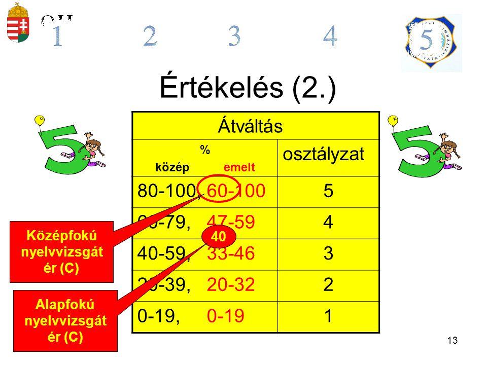 14 Az érettségi osztályzatok vizsgatárgyankénti átlagai (középszint) 2009.