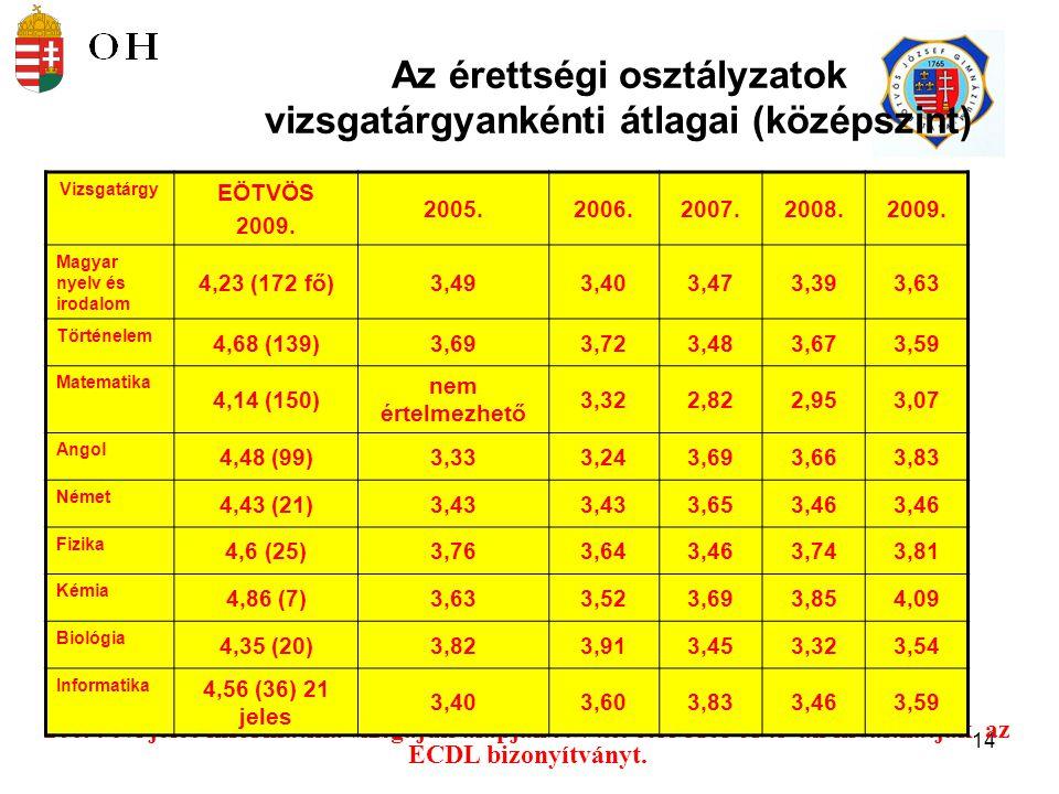 15 Vizsgatárgyankénti érettségi átlagok %-ban (középszint) Vizsgatárgy 2005.2006.2007.2008.2009.