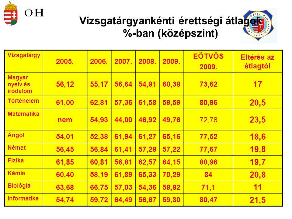 16 Felvételi és érettségi (3.) Az emelt szintű vizsga utáni többletpont csak akkor jár, ha a szerzett pontot is az emelt szintű vizsga eredményéből számítják ki.
