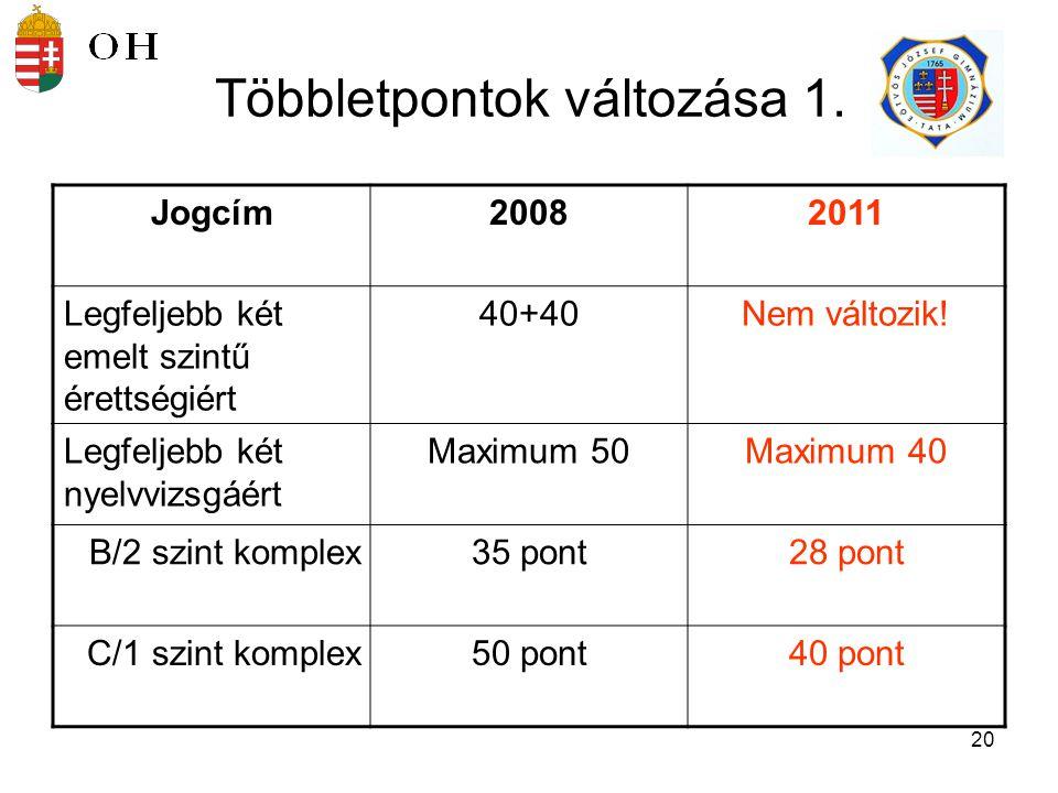 21 Többletpontok változása 2.Jogcím 20082011 Tanulmányi verseny, OKJ, sport stb.