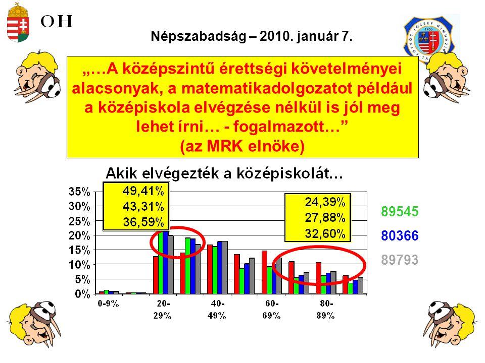 23 Vizsgatárgyankénti érettségi átlagok %-ban (középszint) Vizsgatárgy 2005.2006.2007.2008.2009.