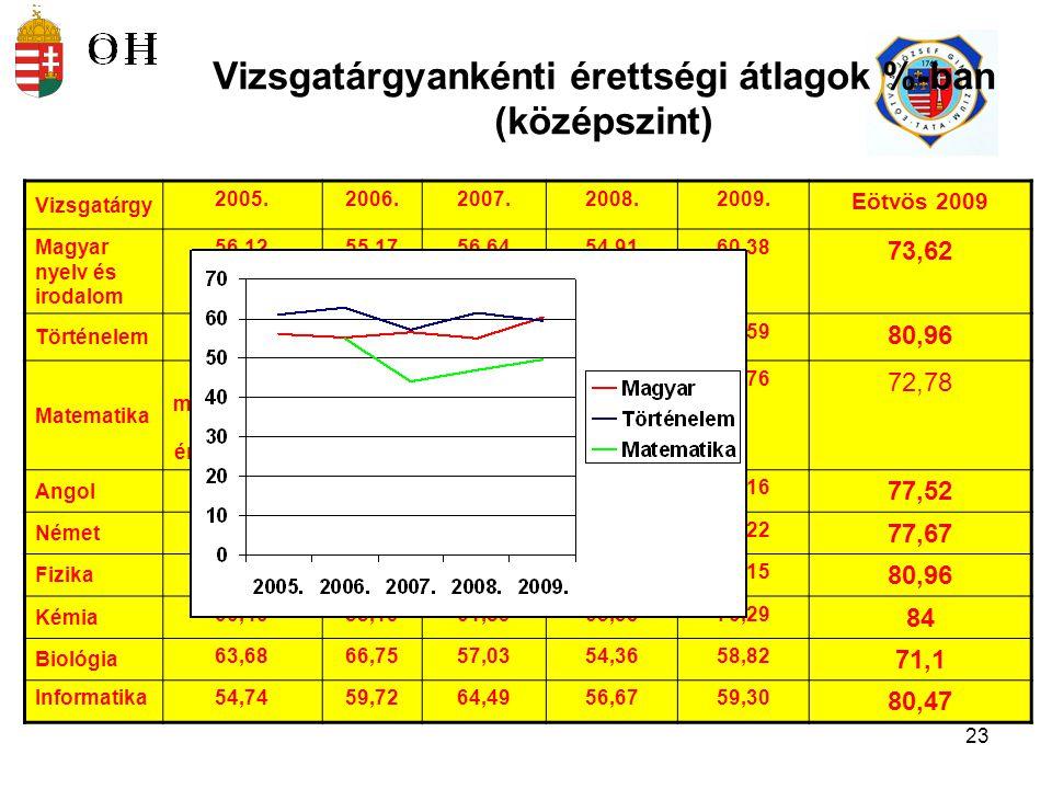 24 A középszintű vizsgaeredmények összehasonlítása korábbi vizsgarendszer – 2005.