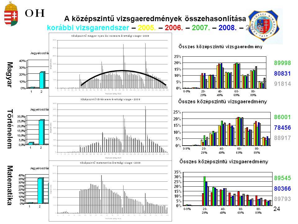 25 Az emelt szintű eredmények megoszlása 2005.- 2006.