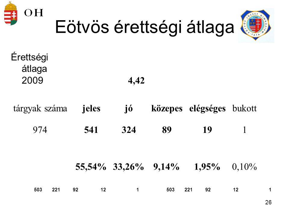 27 magyar nyelv és irodalom Középszinten Százalék átlag:72.90Emelt szinten: Százalék átlag: 67.7 1 Osztályzat átlag:4.26Osztályzat átlag:4.79 Középszinten:Vizsgaszám:186 Osztályzat:12345 Összes vizsga:05227881(db) 0.00% 2.69% 11.83% 41.94% 43.55% Emelt szinten:Vizsgaszám:14 Osztályzat:12345 Összes vizsga:000311(db) 0.00% 21.43% 78.57%