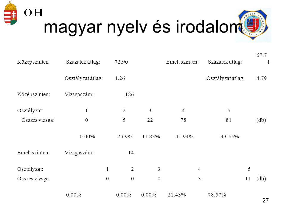 28 Középszinten Százalék átlag:72.72 Emelt szinten: Százalék átlag:80.29 Osztályzat átlag:4.22 Osztályzat átlag:4.79 Középszinten:Vizsgaszám:170 Osztályzat:12345 Összes vizsga:06295679(db) 0.00% 3.53% 17% 32.94% 46.47% Emelt szinten:Vizsgaszám:34 Osztályzat:12345 Összes vizsga:100330(db) 2.94% 0.00% 8.82% 88.24% matematika