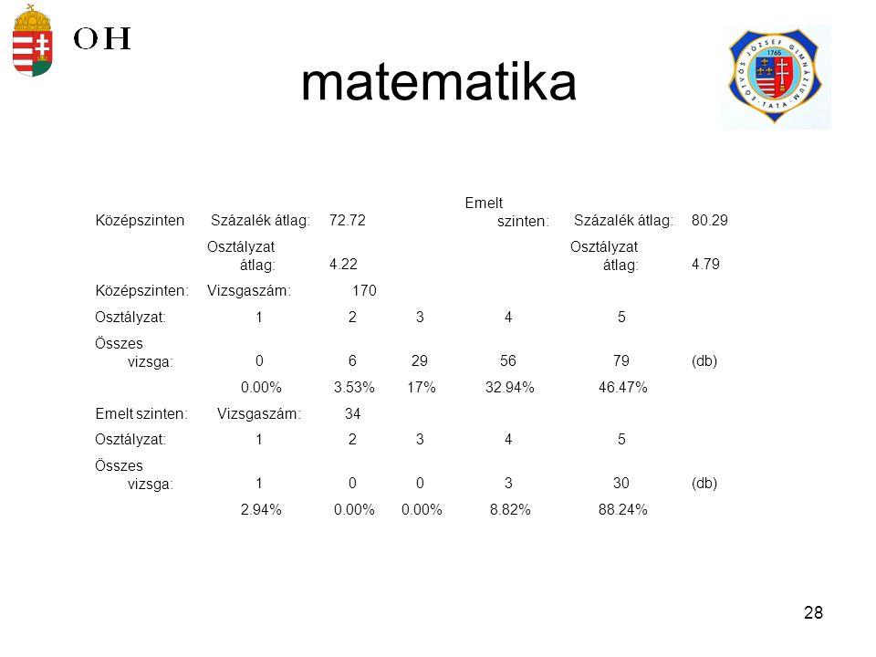 29 történelem Középszinten Százalék átlag:76.22Emelt szinten: Százalék átlag: 66.5 0 Osztályzat átlag:4.39Osztályzat átlag:4.73 Középszinten:Vizsgaszám:139 Osztályzat:12345 Összes vizsga:02115769(db) 0.00% 1.44% 7.91% 41.01% 49.64% Emelt szinten:Vizsgaszám:62 Osztályzat:12345 Összes vizsga:013850(db) 0.00% 1.61% 4.84% 12.90% 80.65%