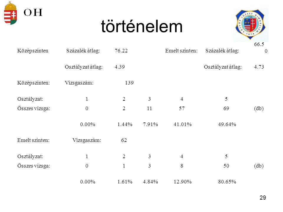 30 Angol nyelv Középszinten Százalék átlag:74.86Emelt szinten: Százalék átlag: 74.8 5 Osztályzat átlag:4.42Osztályzat átlag:4.69 Középszinten:Vizsgaszám:76 Osztályzat:12345 Összes vizsga:0172741(db) 0.00% 1.32% 9.21% 35.53% 53.95% Emelt szinten:Vizsgaszám:13 Osztályzat:12345 Összes vizsga:00049(db) 0.00% 30.77% 69.23%