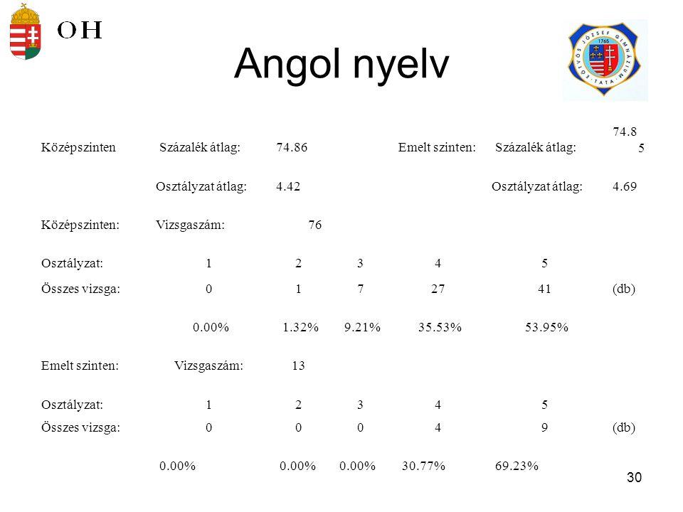 31 Német nyelv Középszinten Százalék átlag:78.67Emelt szinten: Százalék átlag:89.33 Osztályzat átlag:4.50Osztályzat átlag:5.00 Középszinten:Vizsgaszám:36 Osztályzat:12345 Összes vizsga:0121122 (db ) 0.00% 2.78% 5.56% 30.56% 61.11% Emelt szinten:Vizsgaszám:6 Osztályzat:12345 Összes vizsga:00006 (db )