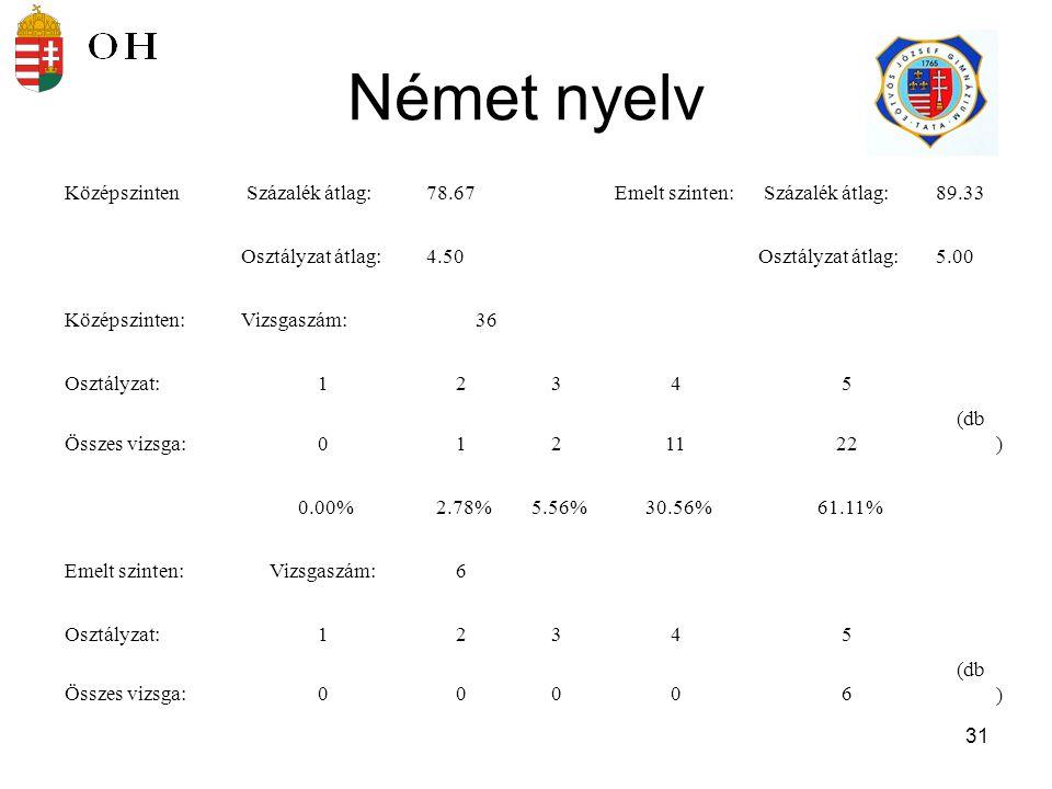 32 biológia Középszinten Százalék átlag:73.50Emelt szinten: Százalék átlag:76.71 Osztályzat átlag:4.25Osztályzat átlag:4.93 Középszinten:Vizsgaszám:16 Osztályzat:12345 Összes vizsga:001105(db) 0.00% 6.25% 62.50% 31.25% Emelt szinten:Vizsgaszám:28 Osztályzat:12345 Összes vizsga:000226(db) 0.00% 7.14% 92.86%