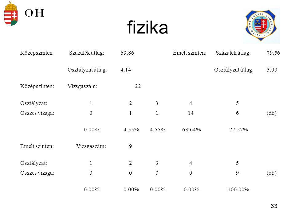 34 kémia Középszinten Százalék átlag:83.50Emelt szinten: Százalék átlag:77.50 Osztályzat átlag:4.83Osztályzat átlag:4.83 Középszinten:Vizsgaszám:6 Osztályzat:12345 Összes vizsga:00015(db) 0.00% 16.67% 83.33% Emelt szinten:Vizsgaszám:12 Osztályzat:12345 Összes vizsga:001011(db) 0.00% 8.33% 0.00% 91.67%