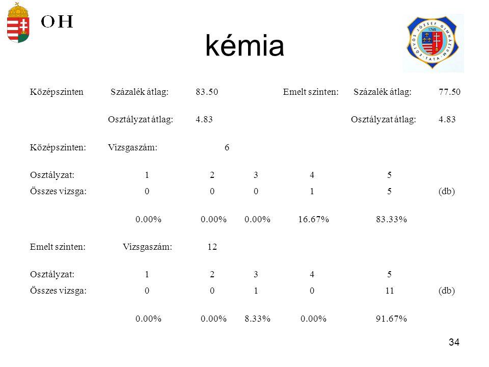 35 informatika Középszinten Százalék átlag:81.91Emelt szinten: Százalék átlag:68.00 Osztályzat átlag:4.63Osztályzat átlag:5.00 Középszinten:Vizsgaszám:46 Osztályzat:12345 Összes vizsga:0021331(db) 0.00% 4.35% 28.26% 67.39% Emelt szinten:Vizsgaszám:2 Osztályzat:12345 Összes vizsga:00002(db) 0.00% 100.00%