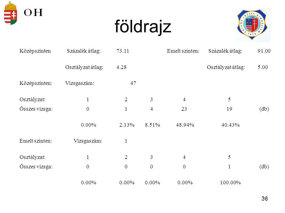 37 A felvettek pontszámmegoszlása (2005) Magyar Matematika Német Történelem Angol Biológia