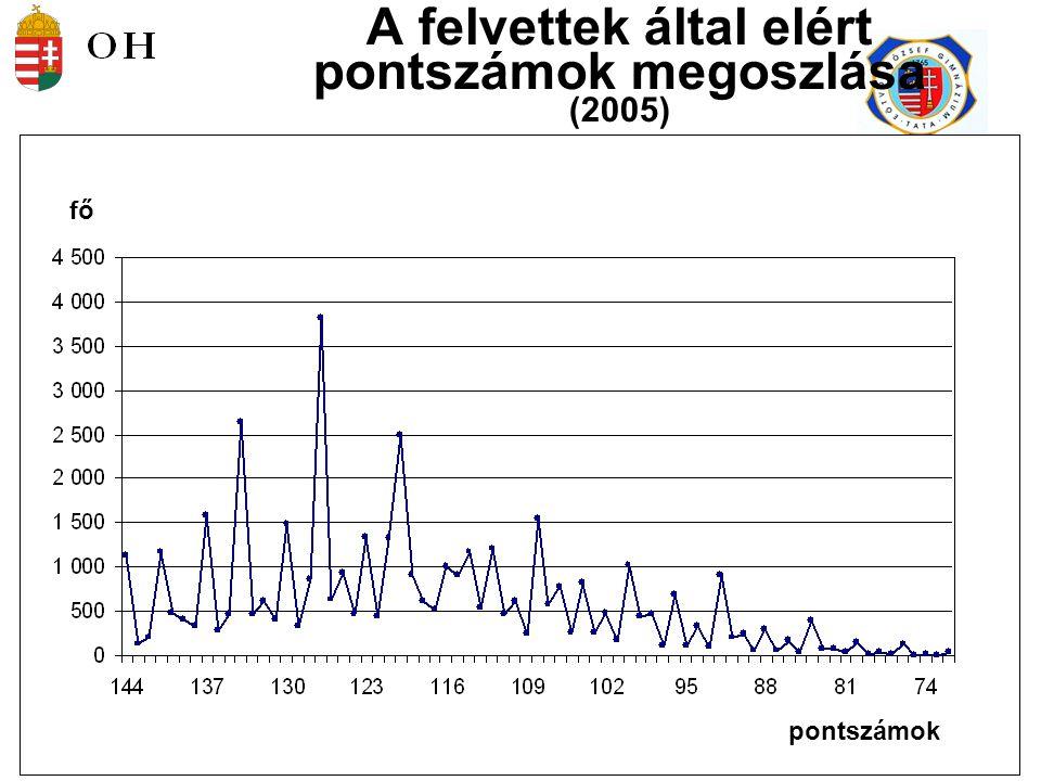 39 Magyar Matematika Német Történelem Angol Biológia Az egyes szakonkénti ponthatárok megoszlása (2005) ponthatárok szakok száma