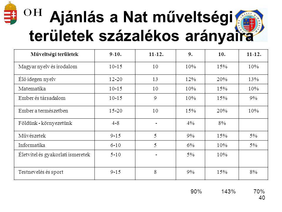 41 Ajánlás a Nat műveltségi területek százalékos arányaira A testnevelésórák számát a közoktatási törvény előírja.