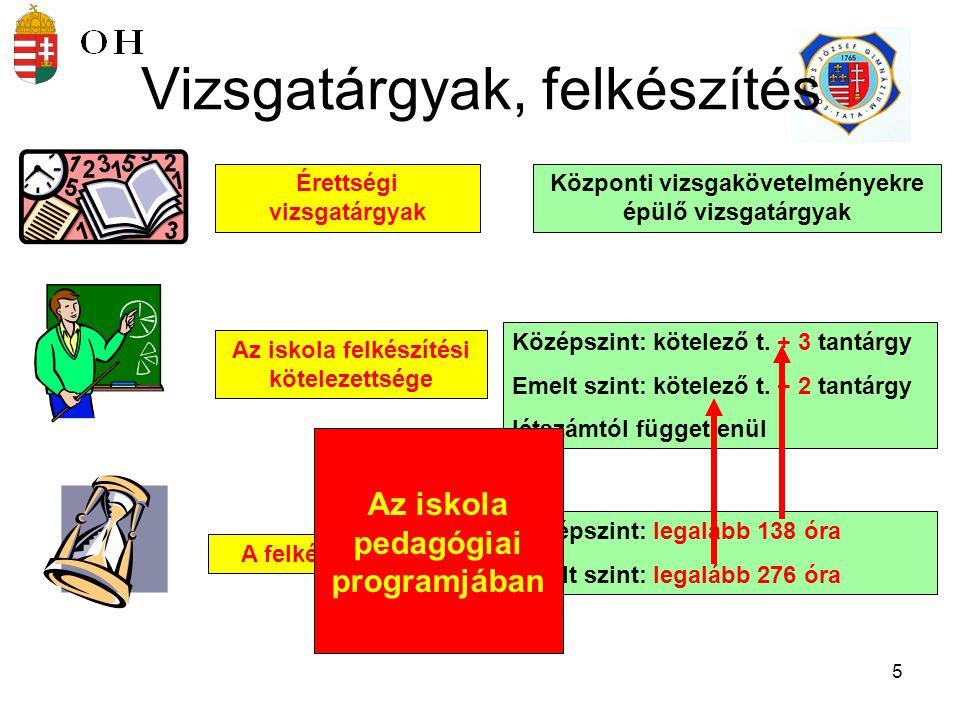 """6 A diák vizsgatárgyai Választott (választható) tárgyak  Vizsgatárgy """"felvételi tárgy-amit a felsőoktatás előírt  Független a felkészítés tényétől  Független a felkészítés szintjétől Kötelező tárgyak  Magyar, matematika, történelem, idegen nyelv Mindig az akkor érvényes vizsgakövetelmények szerint."""