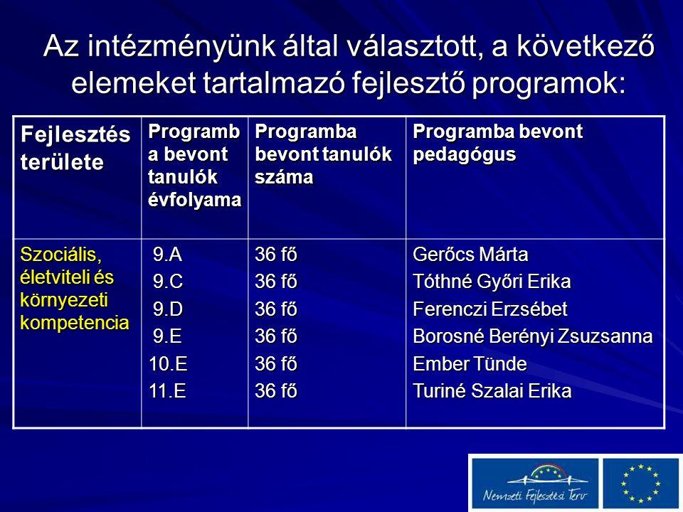 Az intézményünk által választott, a következő elemeket tartalmazó fejlesztő programok: Fejlesztés területe Programb a bevont tanulók évfolyama Programba bevont tanulók száma Programba bevont pedagógus Szociális, életviteli és környezeti kompetencia 9.A 9.A 9.C 9.C 9.D 9.D 9.E 9.E10.E11.E 36 fő Gerőcs Márta Tóthné Győri Erika Ferenczi Erzsébet Borosné Berényi Zsuzsanna Ember Tünde Turiné Szalai Erika