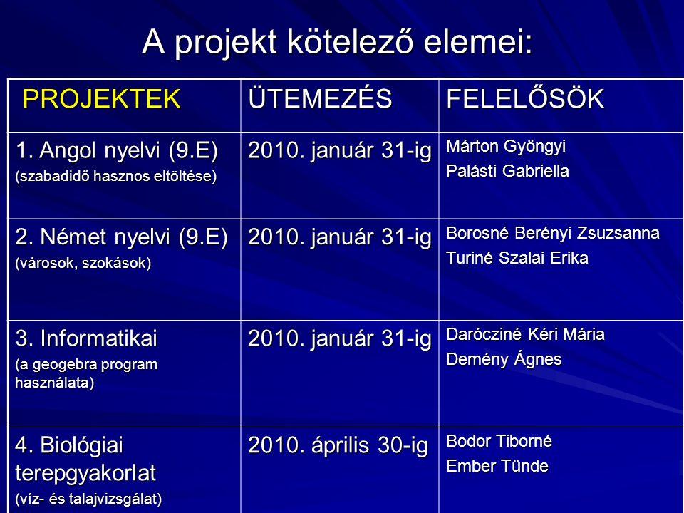 A projekt kötelező elemei: PROJEKTEK PROJEKTEKÜTEMEZÉSFELELŐSÖK 1.