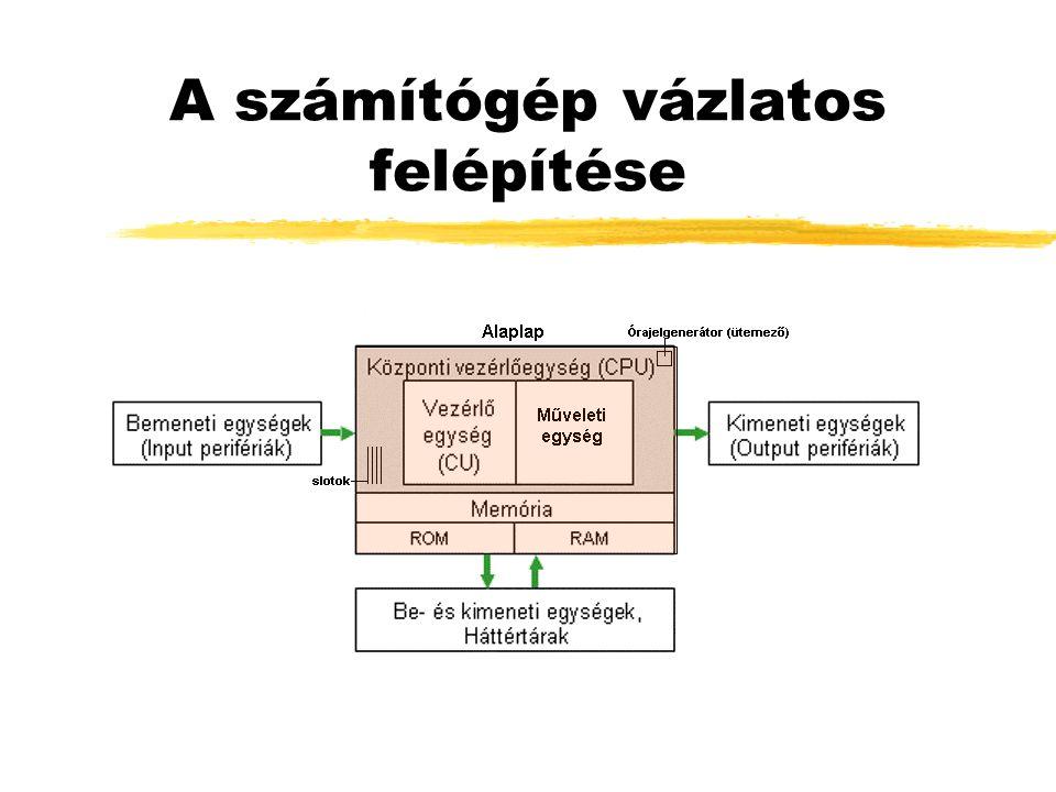 Bővítési lehetőségek yHangkártya yModem yHálózati kártya yTV tuner yDigitalizáló kártya yCD - DVD író ySzünetmentes táp yKapacitás növelése