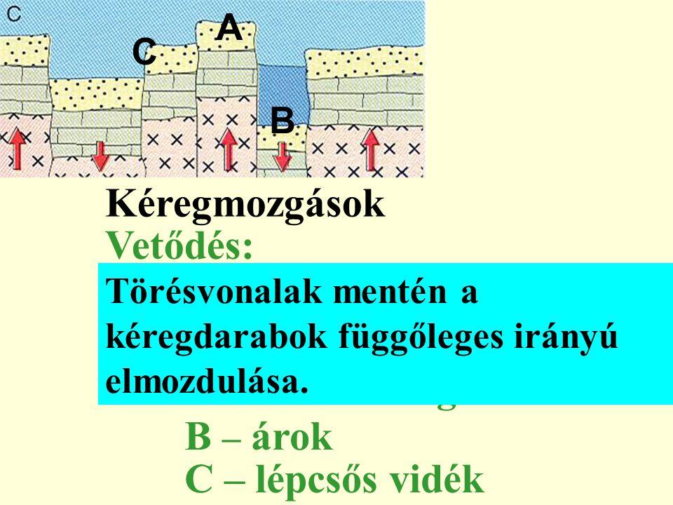 Vetődés: A – kiemelt rög B – árok C – lépcsős vidék A B C Kéregmozgások Törésvonalak mentén a kéregdarabok függőleges irányú elmozdulása.
