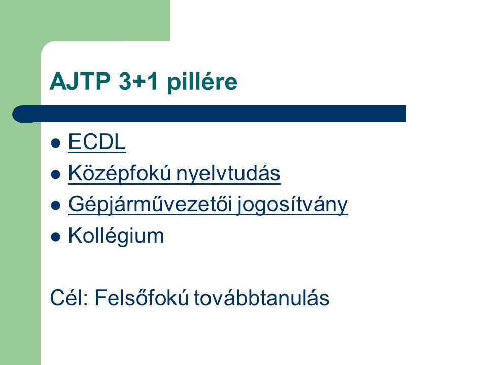 AJTP 3+1 pillére ECDL Középfokú nyelvtudás Gépjárművezetői jogosítvány Kollégium Cél: Felsőfokú továbbtanulás