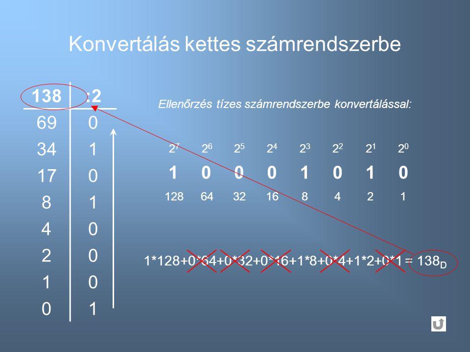 Konvertálás kettes számrendszerbe 138:2 690 341 170 81 40 20 10 01 10001010 2727 2626 2525 2424 23232 2121 2020 1*128+0*64+0*32+0*16+1*8+0*4+1*2+0*1 =