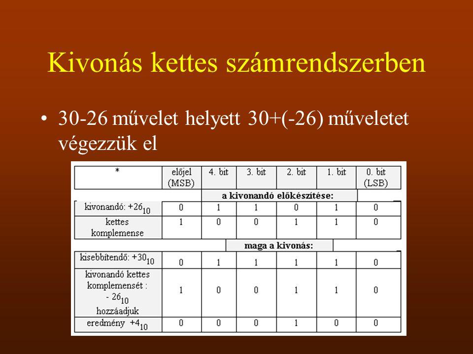 Kivonás kettes számrendszerben 30-26 művelet helyett 30+(-26) műveletet végezzük el