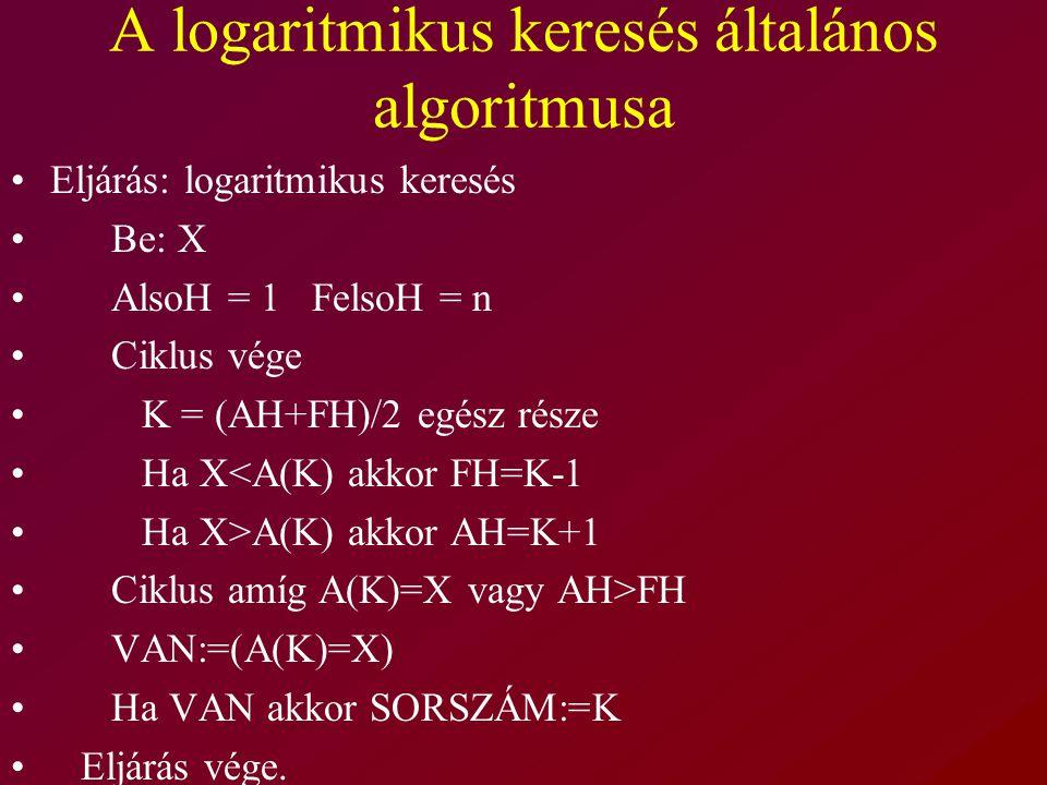 A logaritmikus keresés általános algoritmusa Eljárás: logaritmikus keresés Be: X AlsoH = 1 FelsoH = n Ciklus vége K = (AH+FH)/2 egész része Ha X<A(K) akkor FH=K-1 Ha X>A(K) akkor AH=K+1 Ciklus amíg A(K)=X vagy AH>FH VAN:=(A(K)=X) Ha VAN akkor SORSZÁM:=K Eljárás vége.