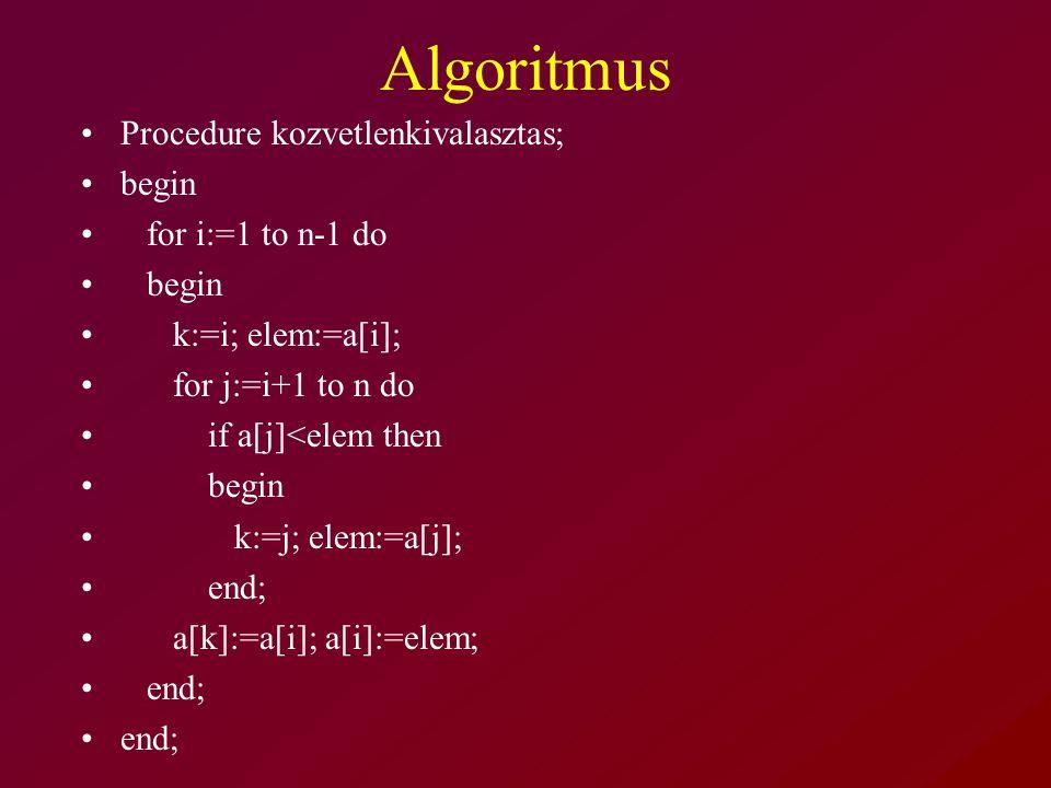 Algoritmus Procedure kozvetlenkivalasztas; begin for i:=1 to n-1 do begin k:=i; elem:=a[i]; for j:=i+1 to n do if a[j]<elem then begin k:=j; elem:=a[j]; end; a[k]:=a[i]; a[i]:=elem; end;