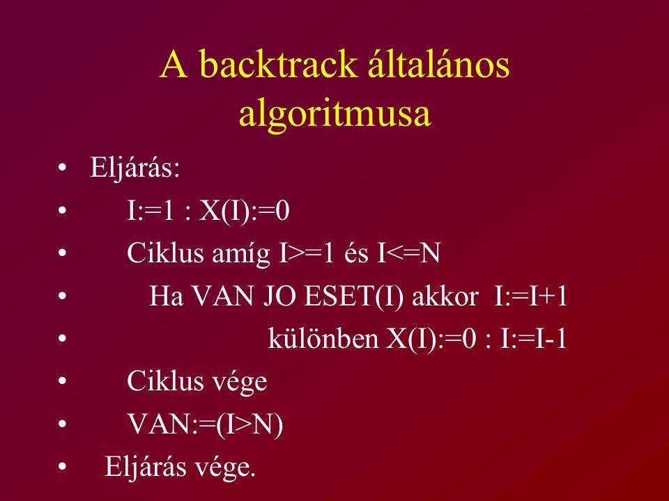 A backtrack általános algoritmusa Eljárás: I:=1 : X(I):=0 Ciklus amíg I>=1 és I<=N Ha VAN JO ESET(I) akkor I:=I+1 különben X(I):=0 : I:=I-1 Ciklus vége VAN:=(I>N) Eljárás vége.