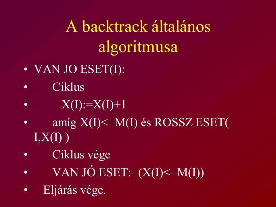A backtrack általános algoritmusa VAN JO ESET(I): Ciklus X(I):=X(I)+1 amíg X(I)<=M(I) és ROSSZ ESET( I,X(I) ) Ciklus vége VAN JÓ ESET:=(X(I)<=M(I)) Eljárás vége.