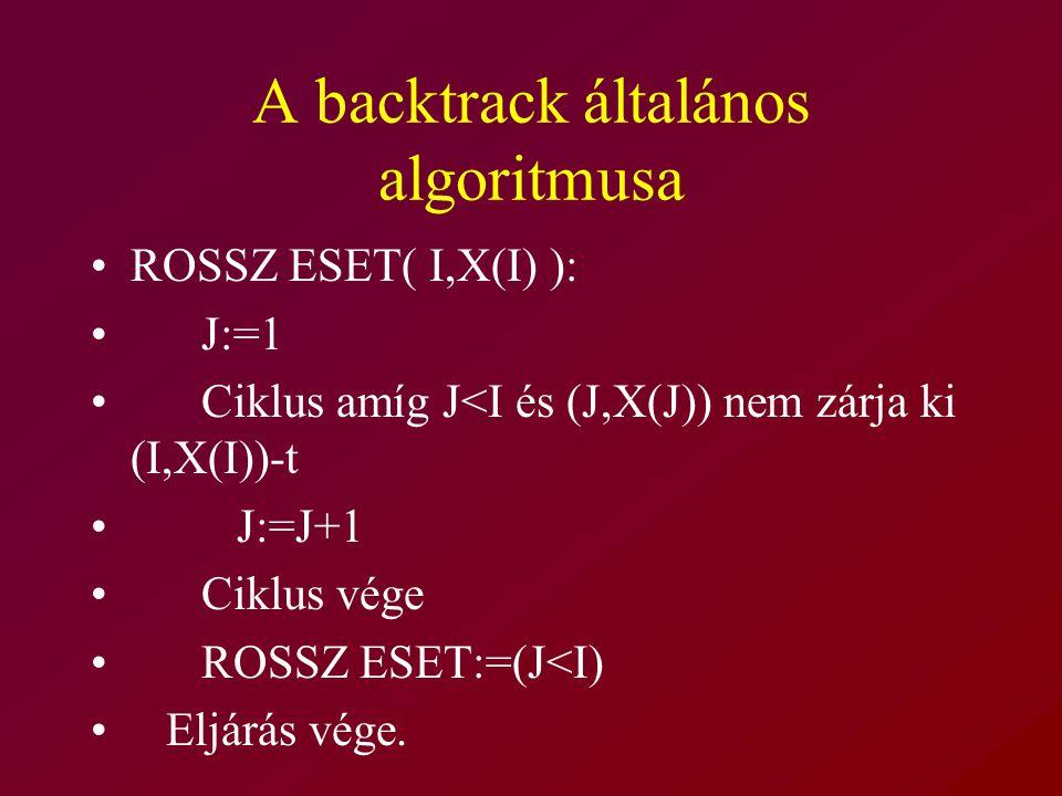 A backtrack általános algoritmusa ROSSZ ESET( I,X(I) ): J:=1 Ciklus amíg J<I és (J,X(J)) nem zárja ki (I,X(I))-t J:=J+1 Ciklus vége ROSSZ ESET:=(J<I) Eljárás vége.