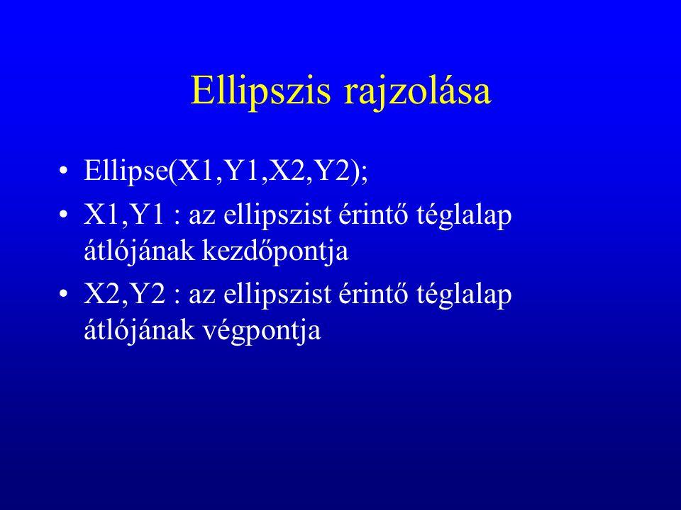 Ellipszis rajzolása Ellipse(X1,Y1,X2,Y2); X1,Y1 : az ellipszist érintő téglalap átlójának kezdőpontja X2,Y2 : az ellipszist érintő téglalap átlójának