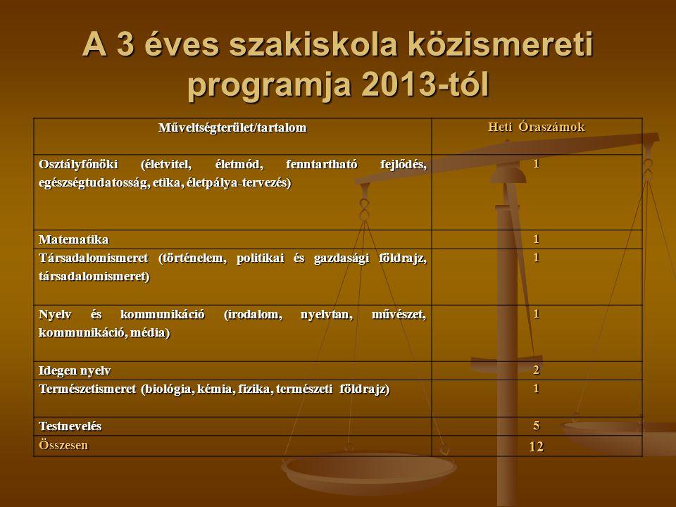 A 3 éves szakiskola közismereti programja 2013-tól Műveltségterület/tartalom Heti Óraszámok Osztályfőnöki (életvitel, életmód, fenntartható fejlődés,