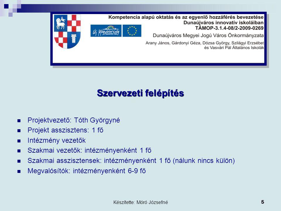 Készítette: Móró Józsefné6 Vállalt feladatok I.Komp.