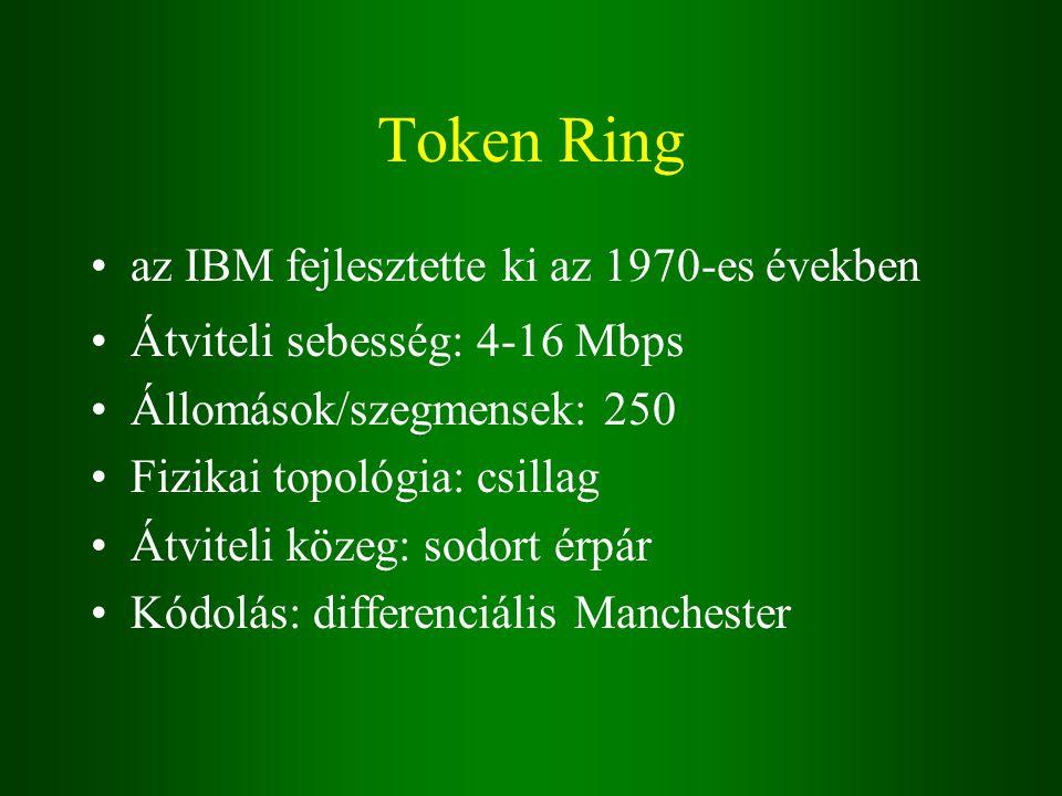 Token Ring az IBM fejlesztette ki az 1970-es években Átviteli sebesség: 4-16 Mbps Állomások/szegmensek: 250 Fizikai topológia: csillag Átviteli közeg: sodort érpár Kódolás: differenciális Manchester