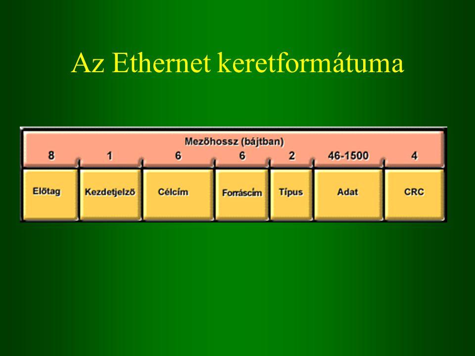 Az Ethernet keretformátuma