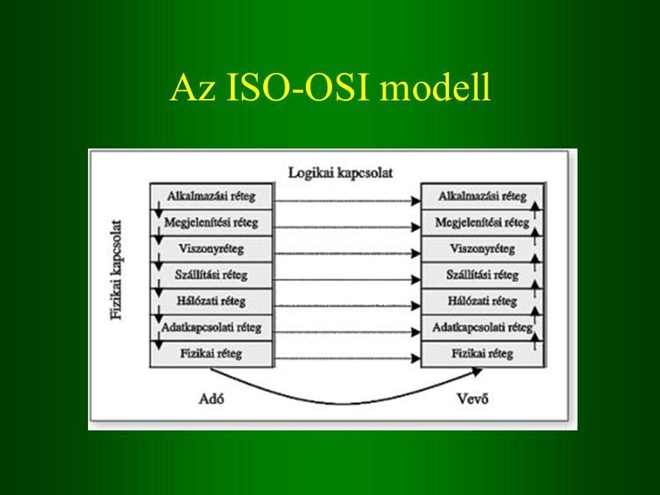 Az ISO-OSI modell