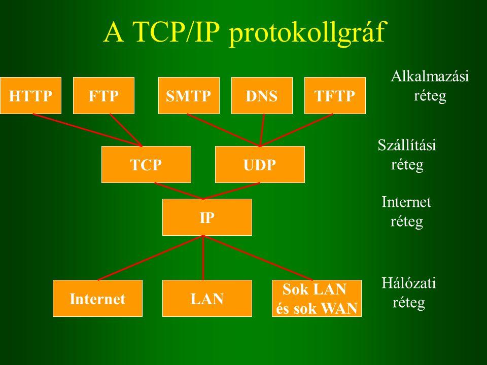 A TCP/IP protokollgráf InternetLAN Sok LAN és sok WAN Hálózati réteg IP Internet réteg TCPUDP Szállítási réteg HTTPFTPSMTPDNSTFTP Alkalmazási réteg