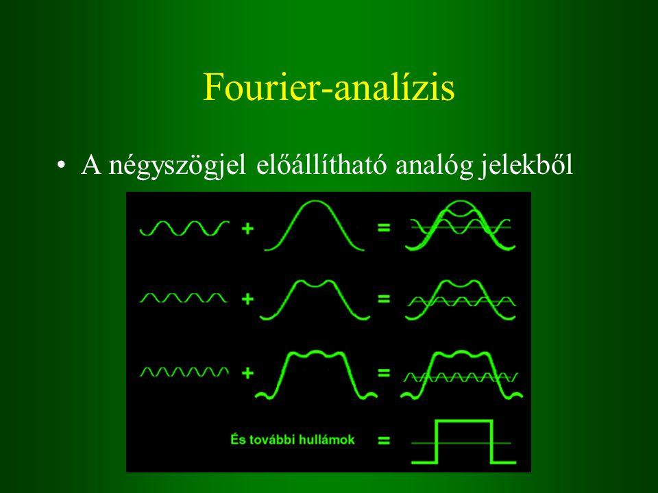 Fourier-analízis A négyszögjel előállítható analóg jelekből