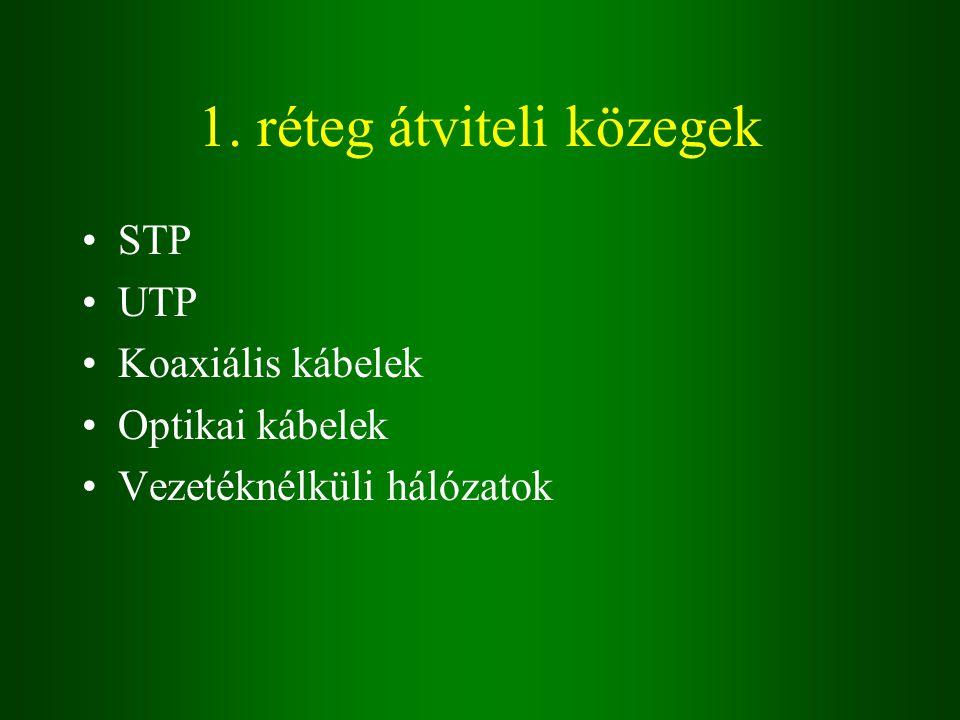1. réteg átviteli közegek STP UTP Koaxiális kábelek Optikai kábelek Vezetéknélküli hálózatok