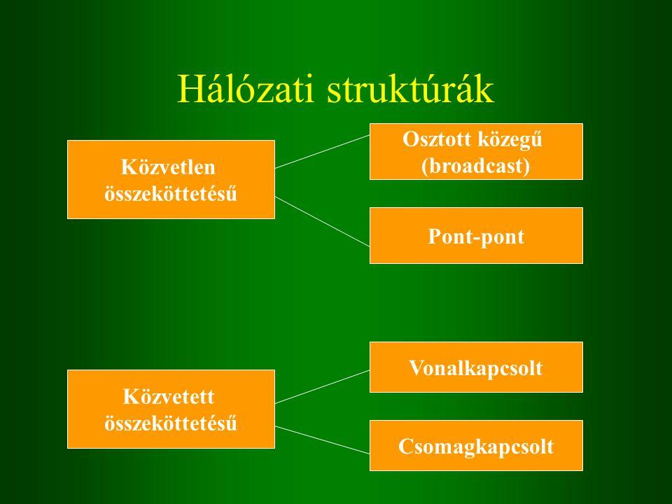 Hálózati struktúrák Közvetlen összeköttetésű Osztott közegű (broadcast) Pont-pont Közvetett összeköttetésű Vonalkapcsolt Csomagkapcsolt