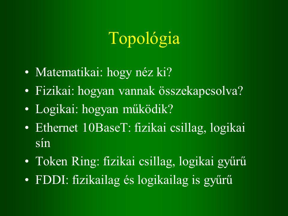 Topológia Matematikai: hogy néz ki.Fizikai: hogyan vannak összekapcsolva.