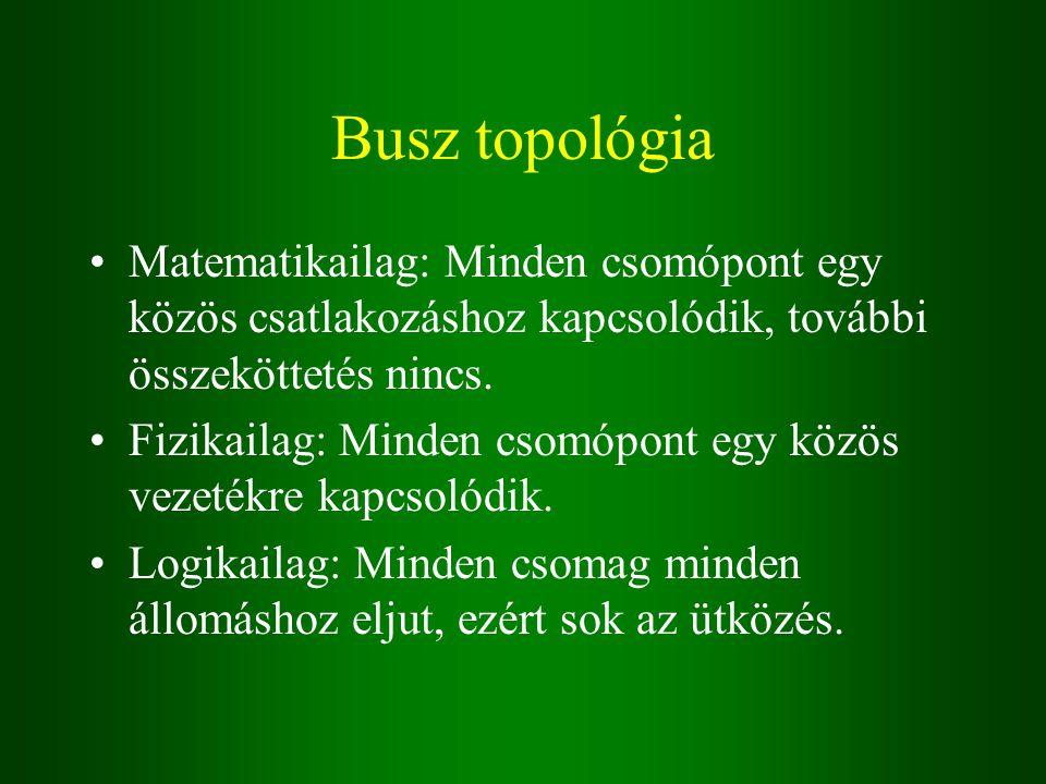 Busz topológia Matematikailag: Minden csomópont egy közös csatlakozáshoz kapcsolódik, további összeköttetés nincs.