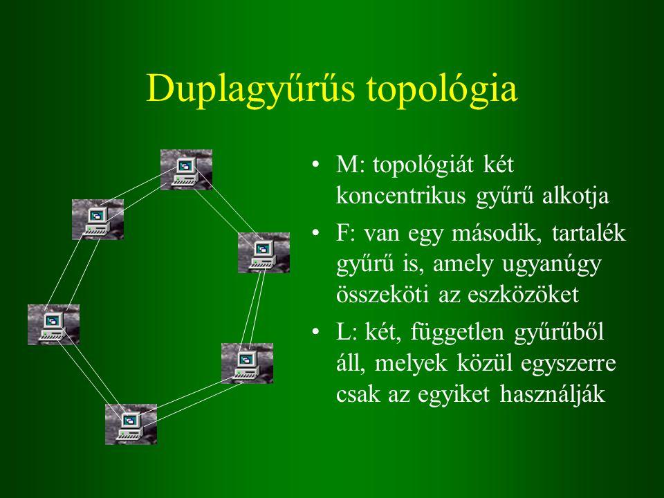 Duplagyűrűs topológia M: topológiát két koncentrikus gyűrű alkotja F: van egy második, tartalék gyűrű is, amely ugyanúgy összeköti az eszközöket L: két, független gyűrűből áll, melyek közül egyszerre csak az egyiket használják