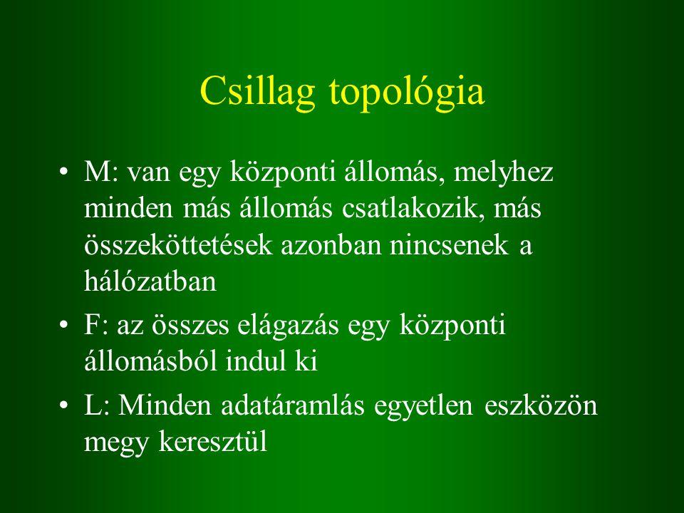 Csillag topológia M: van egy központi állomás, melyhez minden más állomás csatlakozik, más összeköttetések azonban nincsenek a hálózatban F: az összes elágazás egy központi állomásból indul ki L: Minden adatáramlás egyetlen eszközön megy keresztül