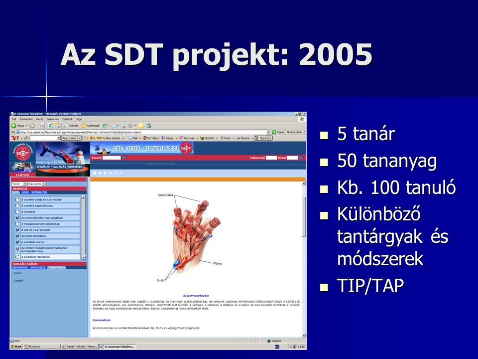 Az SDT projekt: 2005 5 tanár 5 tanár 50 tananyag 50 tananyag Kb.