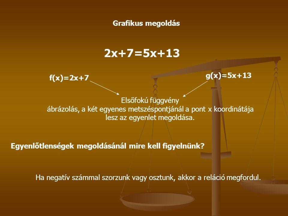 Grafikus megoldás 2x+7=5x+13 f(x)=2x+7 g(x)=5x+13 Elsőfokú függvény ábrázolás, a két egyenes metszéspontjánál a pont x koordinátája lesz az egyenlet m