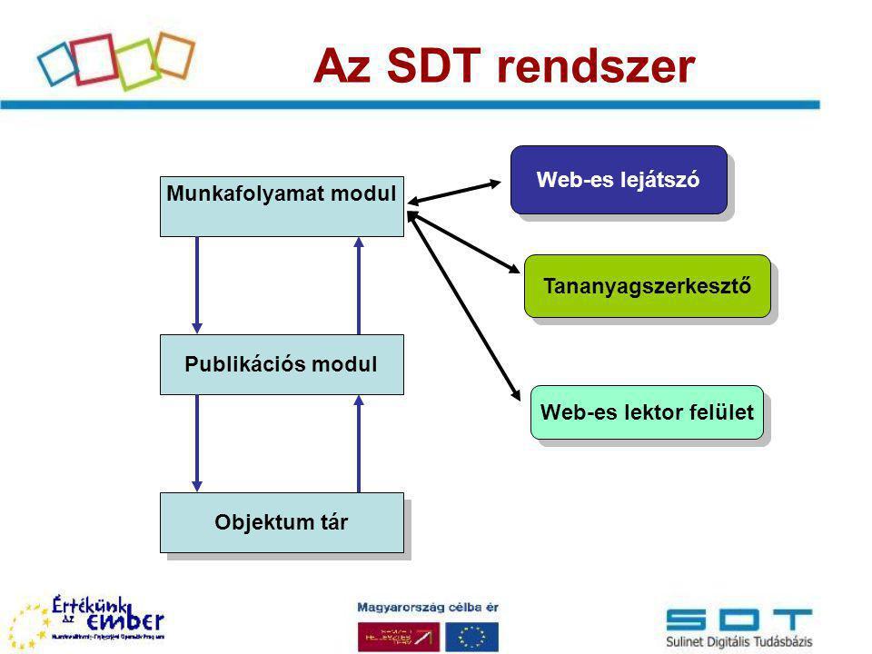 Az SDT rendszer Objektum tár Publikációs modul Munkafolyamat modul Web-es lejátszó Web-es lektor felület Tananyagszerkesztő